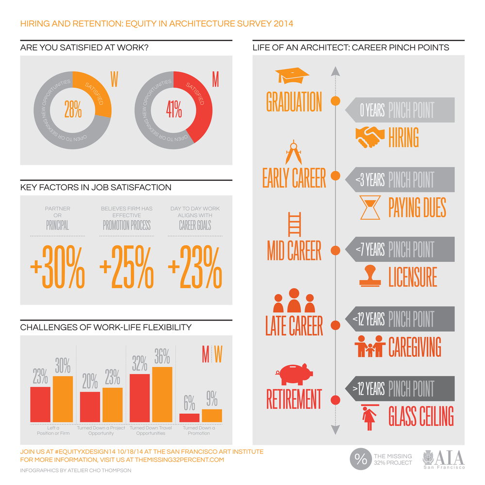 Infographics by Atelier Cho Thompson, courtesy The Missing 32% Project (http://themissing32percent.com/)