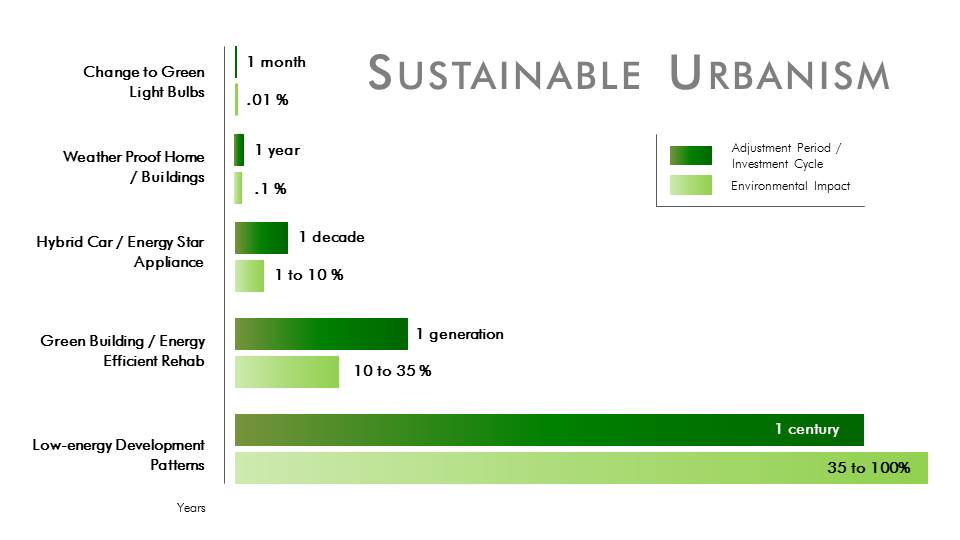 """Adapted from """"Sustainable Urbanism: Urban Design with Nature"""", Doug Farr, John Wiley & Sons, 2008."""