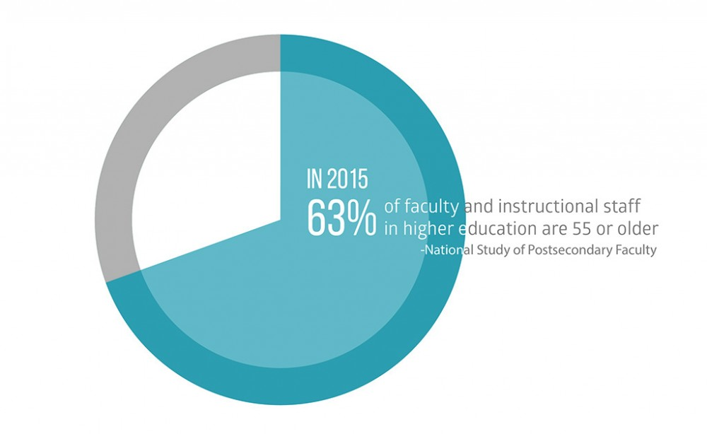 Data Source: Inside Higher Ed, Graphic by Gould Evans.