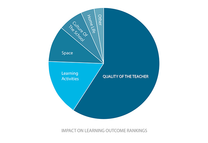 "Respondents overwhelmingly ranked ""Quality of the teacher"" as the highest attribute for learning outcomes in a poll conducted by the author at a 2014 educational symposium. Source: Author"