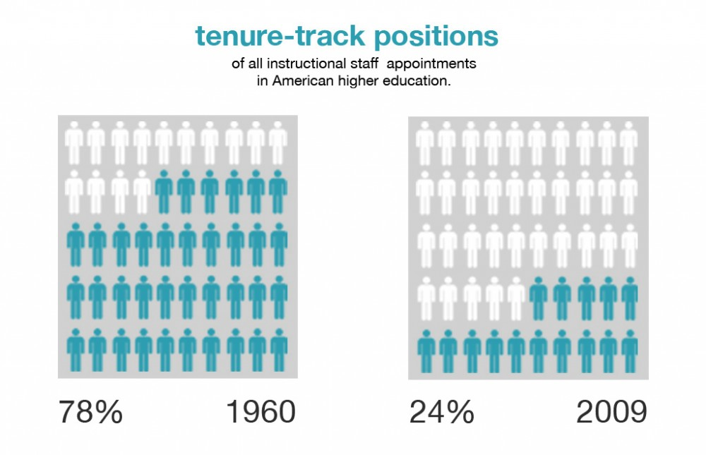 Data Source: American Association of University Professors, Graphic by Gould Evans.
