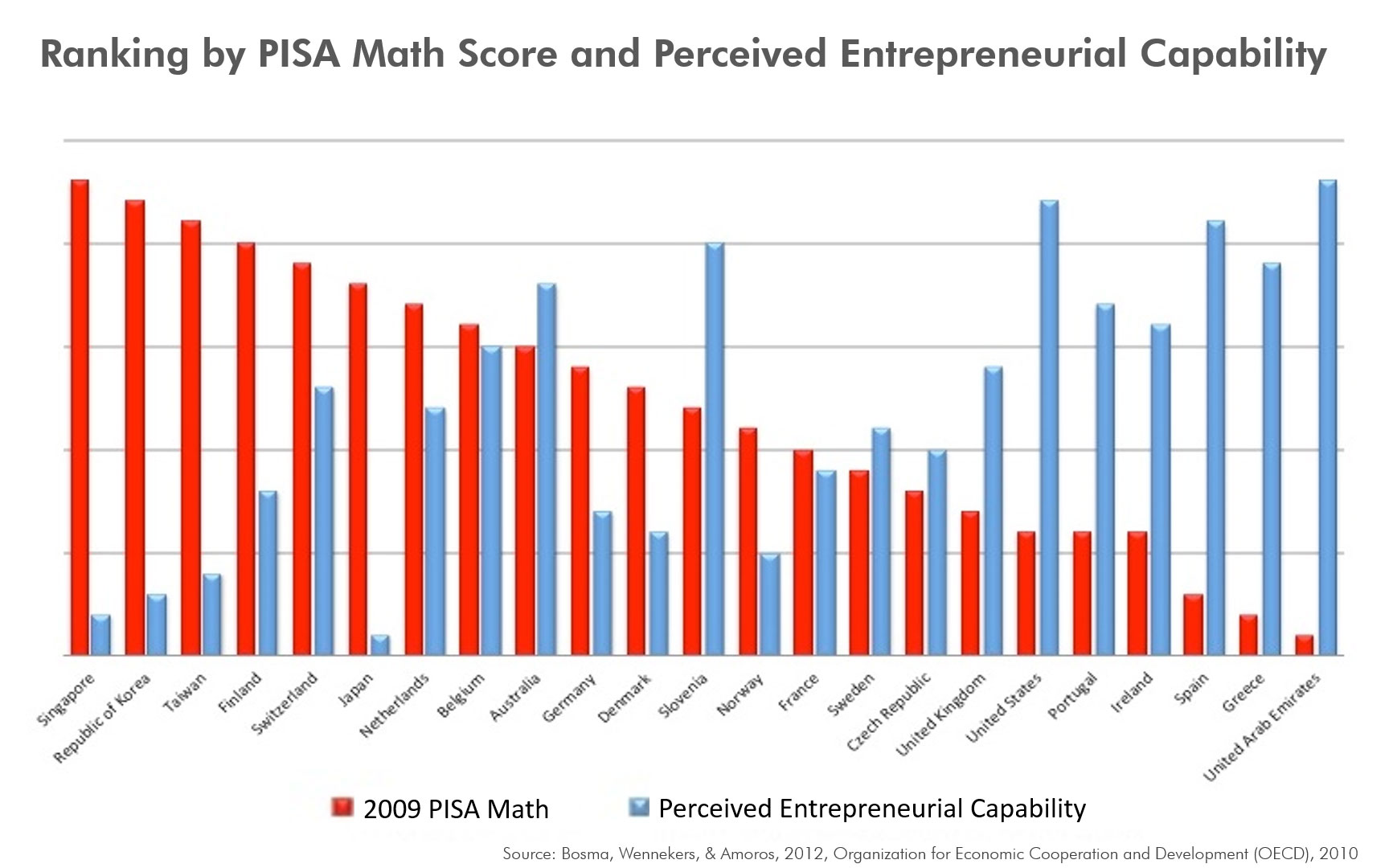 The graph above indicates there is no correlation in student performance on assessment tests and developing strong entrepreneurial capacity, which is important to the economic growth of our country.