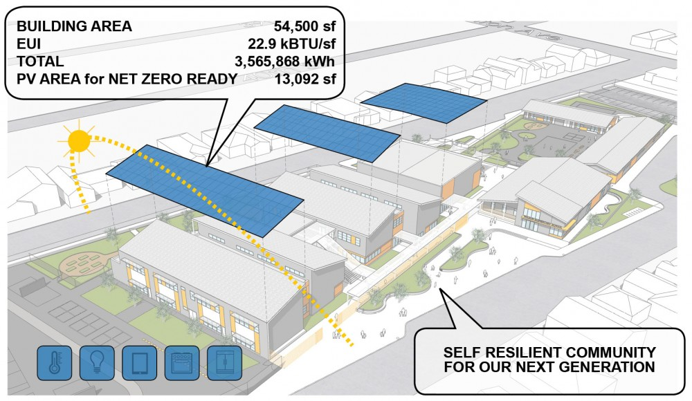 "The ""Solar in the City"" workshop inspired Gould Evans designers to set an EUI goal of 22.9 kBTU/sq ft for the above elementary school (Image credit: Gould Evans)."